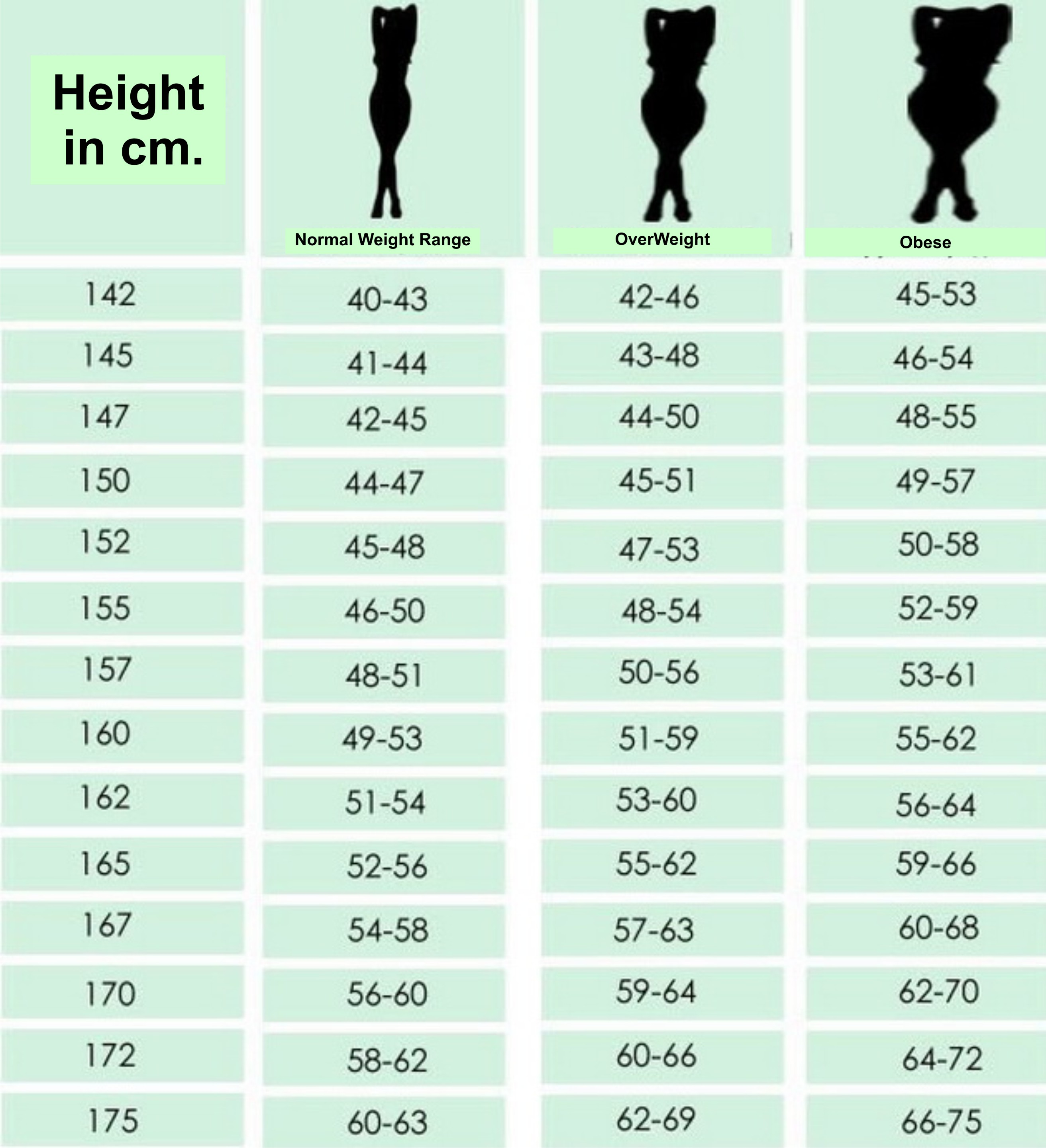 Chart for women according to height what is your ideal weight height in cm nvjuhfo Choice Image
